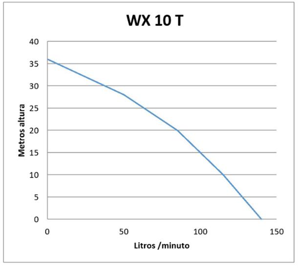 Curva de rendimiento: Motobomba Honda WX10T